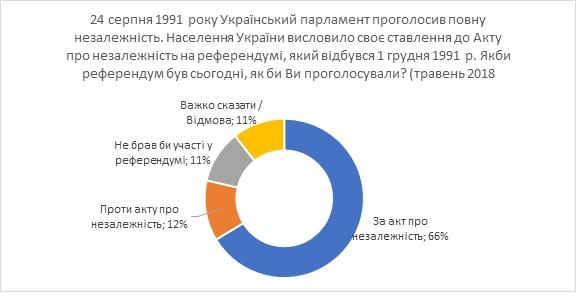 Две трети украинцев готовы сейчас голосовать за независимость Украины — соцопрос