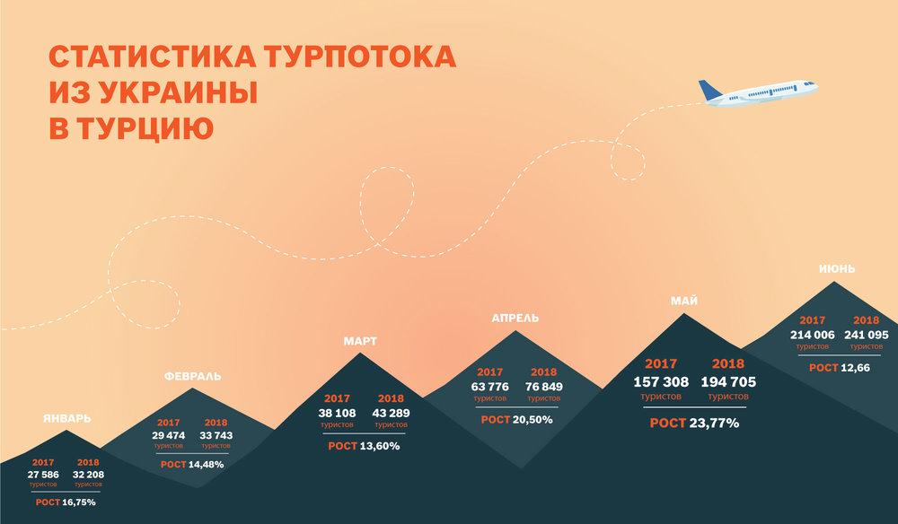 Украина заняла 4 место по количеству туристов в Турции