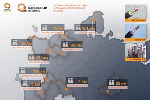 «Холдинг Кабельный Альянс» поставил атомщикам Заполярья более 150 км пожаробезопасных кабелей