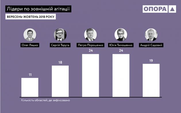 Кто активнее всех начал предвыборную борьбу — данные ОПОРА