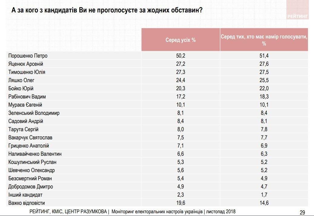 Антирейтинг Порошенко среди кандидатов в президенты превысил 50% — опрос