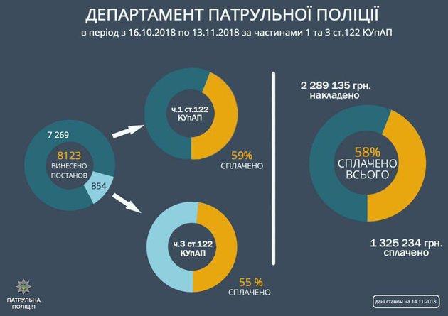 За месяц использования радаров TruCam выписали штрафов на 2,3 млн грн