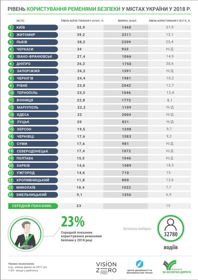 Ремнями безопасности пользуется только каждый четвертый водитель в Украине — исследование