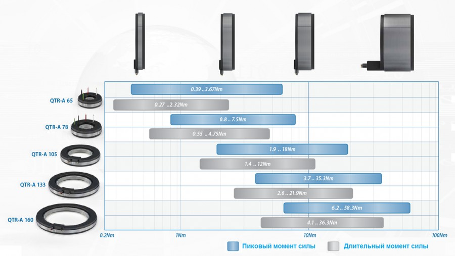 Основные характеристики серии QTR