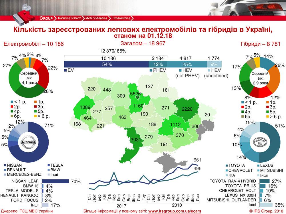 """За ноябрь в Украине оформили более 1 тыс. электрокаров и """"гибридов"""""""
