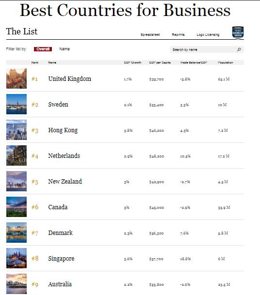 Украина попала в список 100 лучших стран для бизнеса