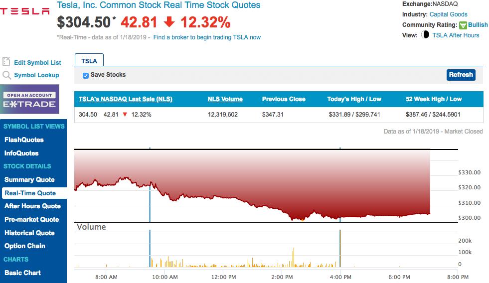 Акции Tesla упали на более 12% после сообщений Маска о сокращениях штата
