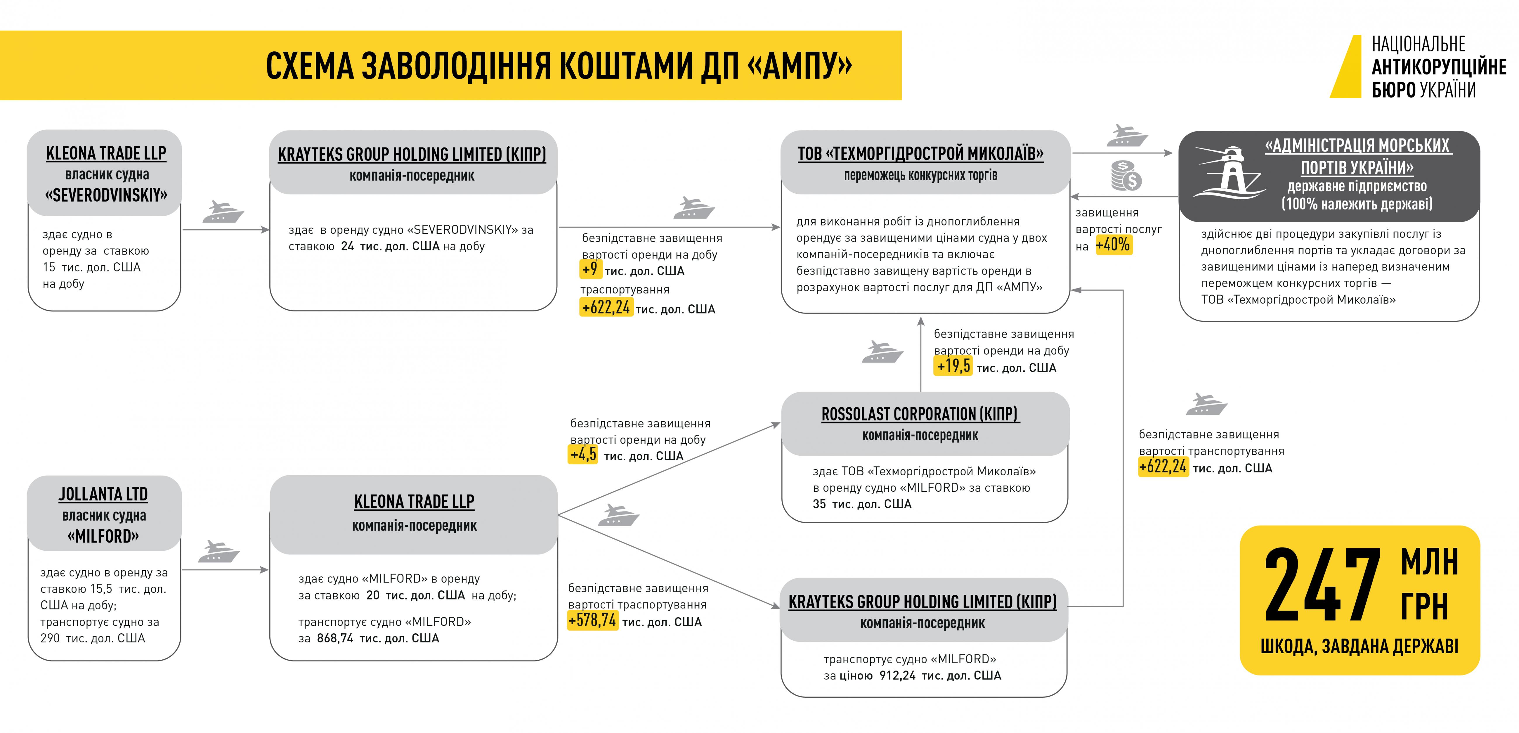 Расследование НАБУ по дноуглублениям: договор на 290 млн грн признали недействительным
