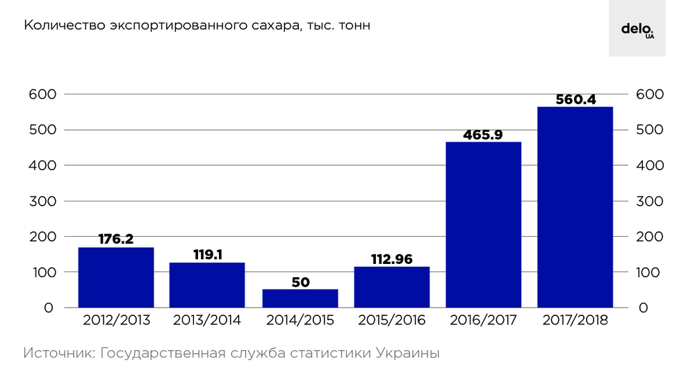 Подсластили: что удержало рынок сахара от падения в 2018 году