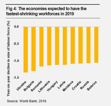 Украина в 2019 году станет лидером по потере трудовых ресурсов