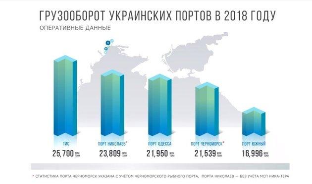 В 2018 году больше всего грузов обработал частный порт ТИС