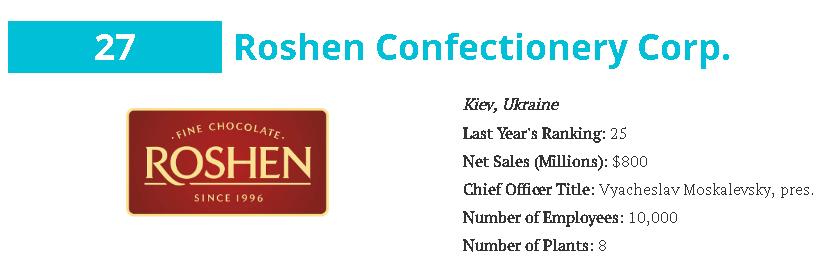 Какие украинские компании входят в ТОП-100 кондитеров мира