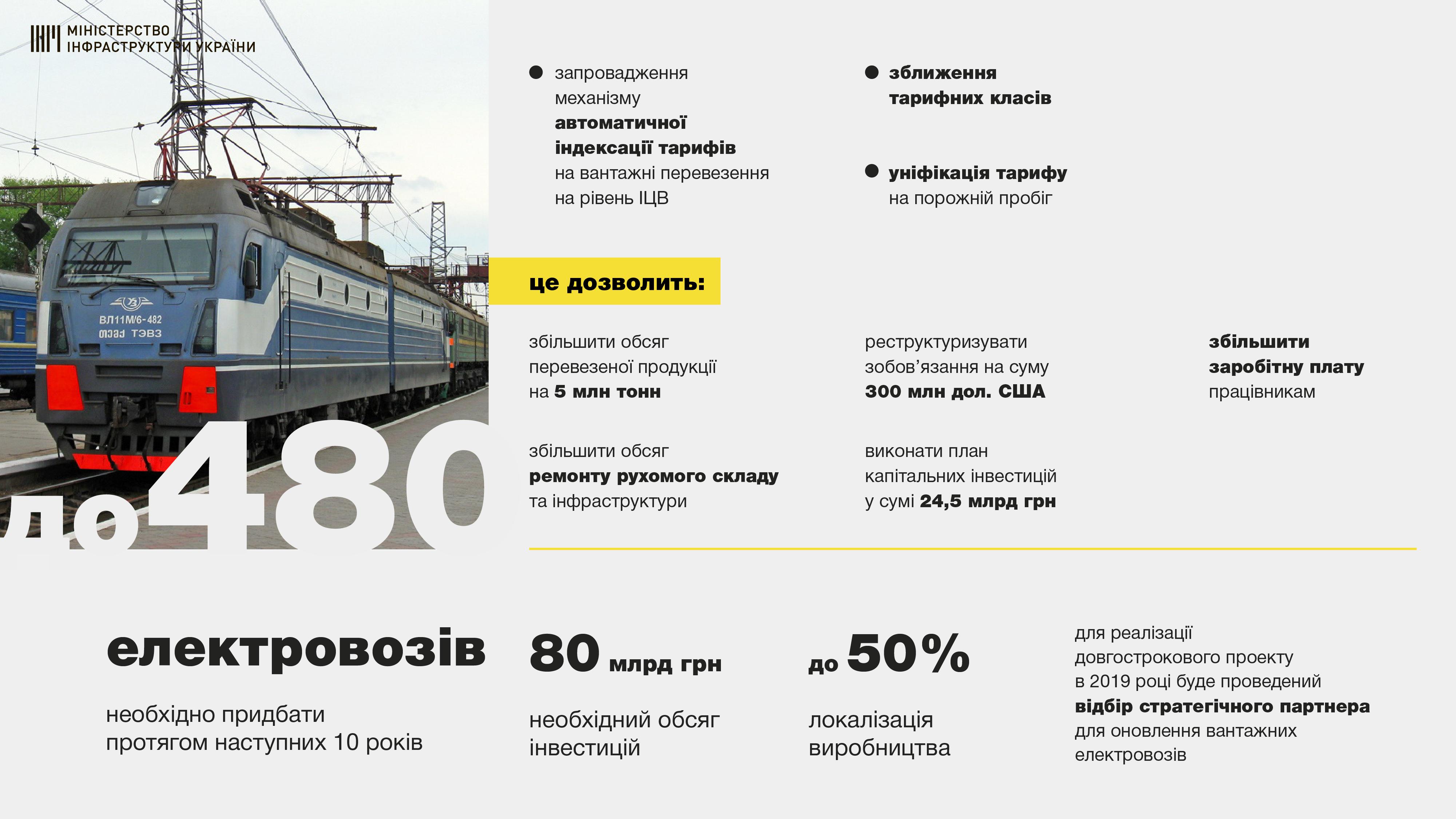 "На обновление парка электровозов ""Укрзализныци"" нужно 80 млрд грн"